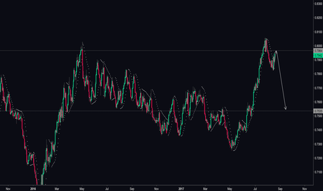 CADUSD: We are expecting CADUSD correction...