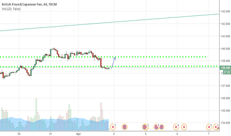 GBPJPY: GJ BOUNCE UPWARD?