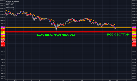 """BTCUSD: """"CALLING IT!!""""... not really, BUT"""