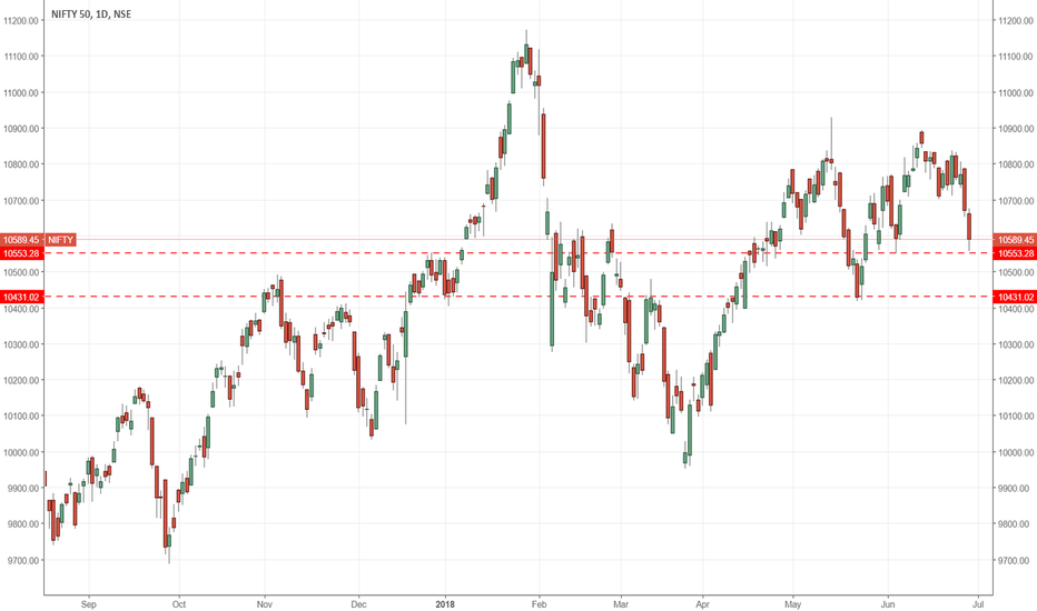NIFTY: serious correction in nifty to start if it falls below 10430