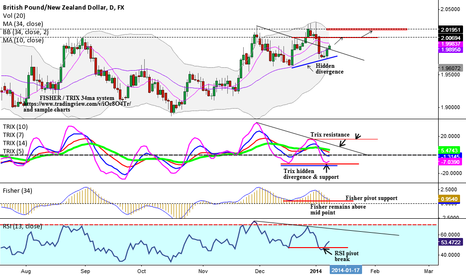 GBPNZD: GBP / NZD  daily