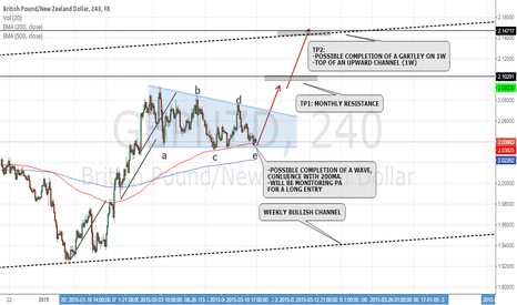 GBPNZD: GBP/NZD: POTENTIAL WEDGE BREAKOUT 4H