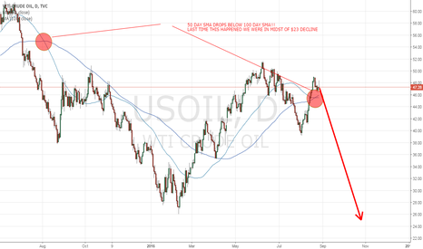 USOIL: 50 DAY BELOW 100 DAY