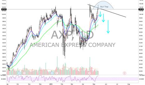 AXP: AXP - Short Idea