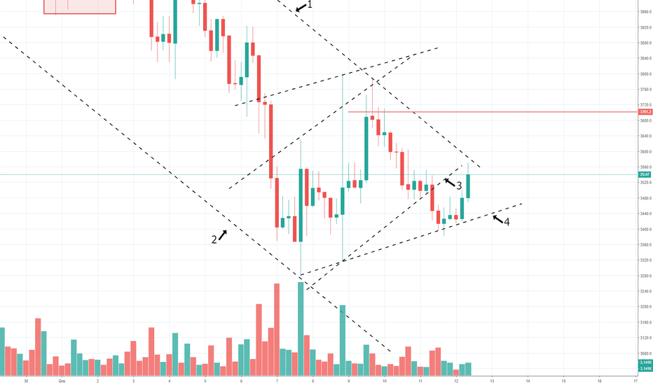BTCUSD: UPDATE ANALIZY BITCOINA