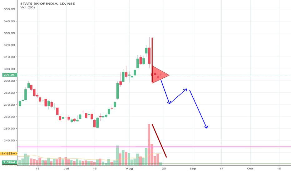 SBIN: SBI bearish Flag