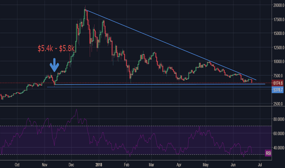 BTCUSD: Don't Jump the Gun - Patience we will find a bottom