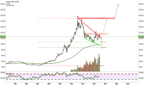 XAUUSD: Longterm view: What to do with Gold ????