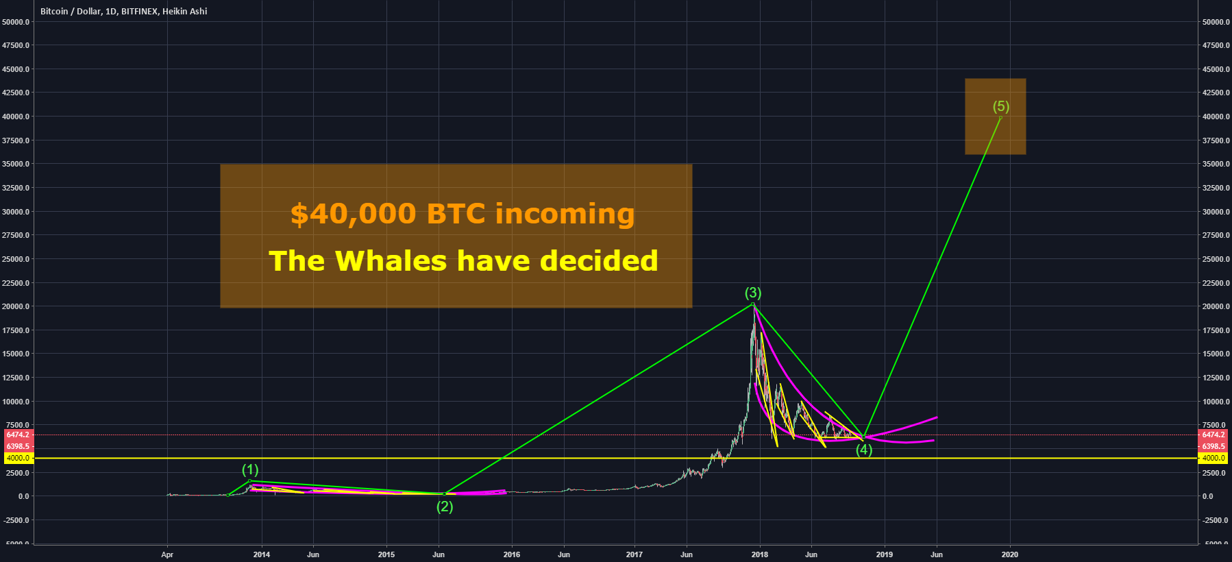 These 2 WHALES told me BTC is about to PUMP