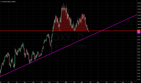 DXY: #dxy