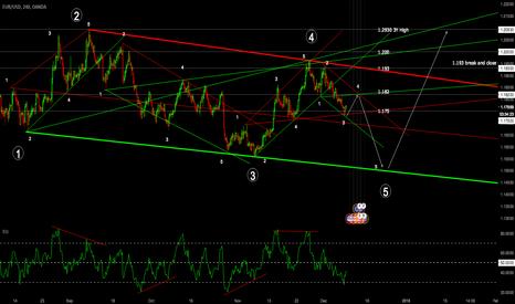 EURUSD: Wolf Pattern! Long till 1.182 then short to 1.15600
