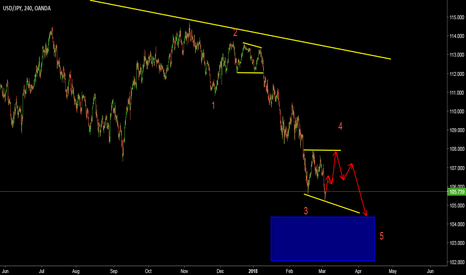 USDJPY: expecting flat in 4th wave