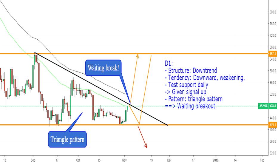 BCHUSD: BCHUSD, Triange pattern on D1: Waiting break.