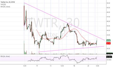 TWTR: $TWTR
