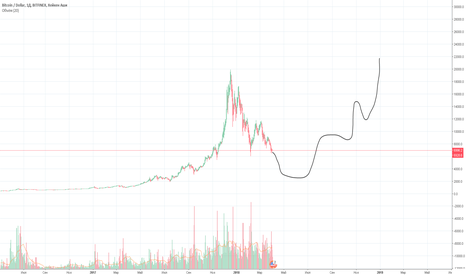 BTCUSD: BTC 2018 optimistic version