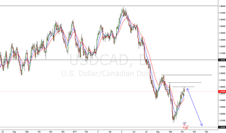 USDCAD: USDCAD to make further lows? 1.2 or 1.3 is the question...