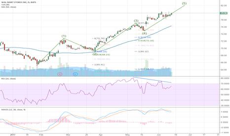 WMT: Walmart On Last Wave After Five Month Move Higher $WMT