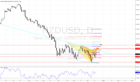 NZDUSD: NZDUSD shorting opportunities