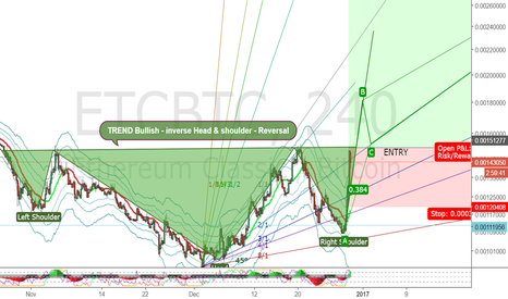 ETCBTC: Dont Miss ETC Reversal!! Just starting! still bottom.