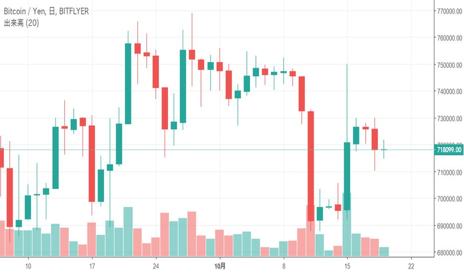 """BTCJPY: ビットコイン(BTC)は下降トレンドラインを下に抜け""""戻り売り""""の形に、今後の価格はどうなるのか?-10月19日チャート分析"""
