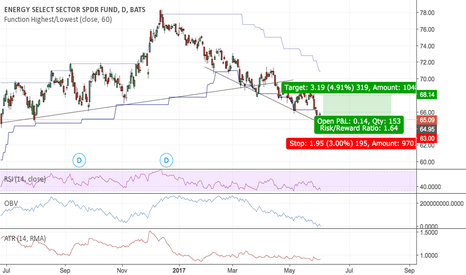 XLE: XLE Long Opportunity