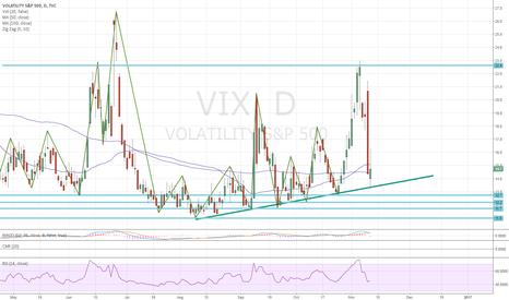 VIX: dont short here :) lol