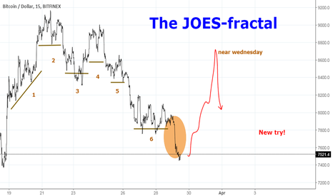 BTCUSD: The JOES-fractal: comparing = suffering - BUT....
