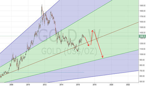 GOLD: Why GOLD will fall