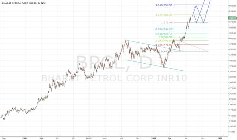 BPCL: Long term bullish on BPCL