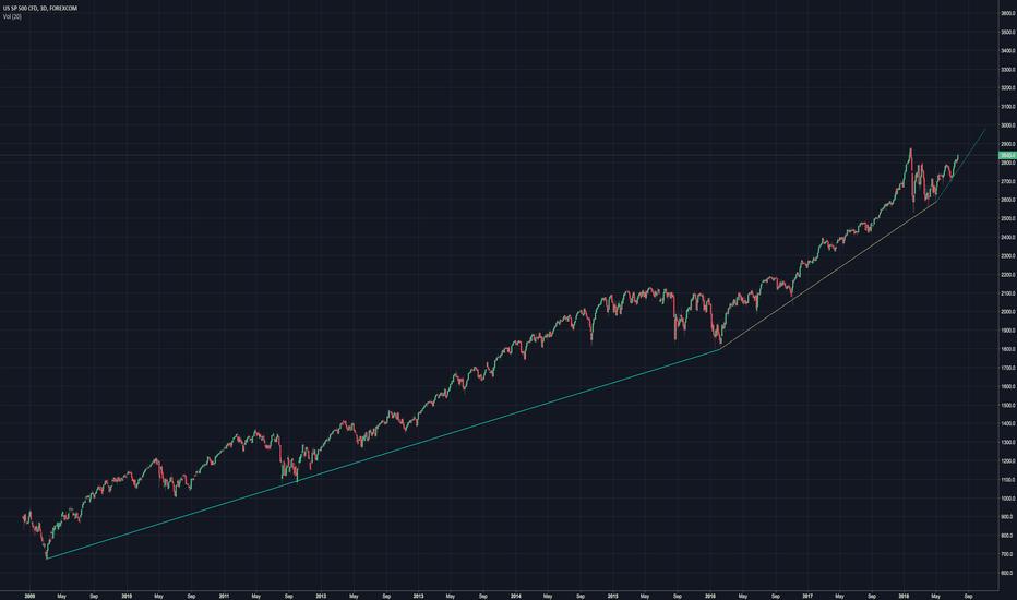 SPXUSD: S&P 500 on the next leg of it's parabolic move