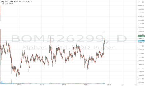 BOM526299: MPHASIS on the verge of breaking out