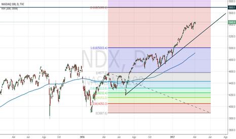 NDX: NASDAQ 100 Para gráfico diario y gráficos inferiores