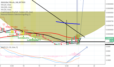 DNTBTC: Formacion de Cup And Handle en district0x  (DNT)