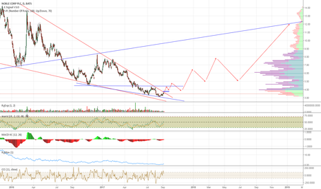 NE: A Less Bullish but Maybe More Plausible NE Chart