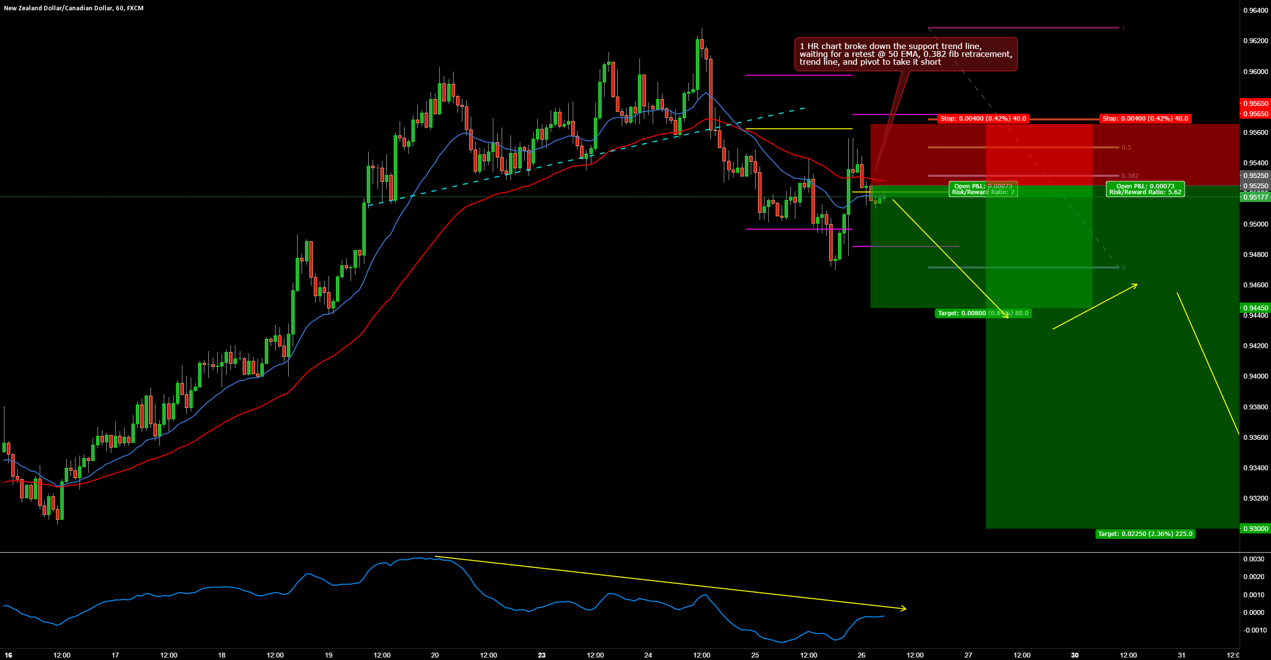 NZDCAD SHORT 1 HR BREAK AND RETEST TRADE SETUP