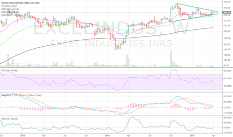 EXCELINDUS: EXCELINDUS imminent triangular breakout