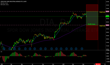 DIA: Neutral trade on DIA (double double)