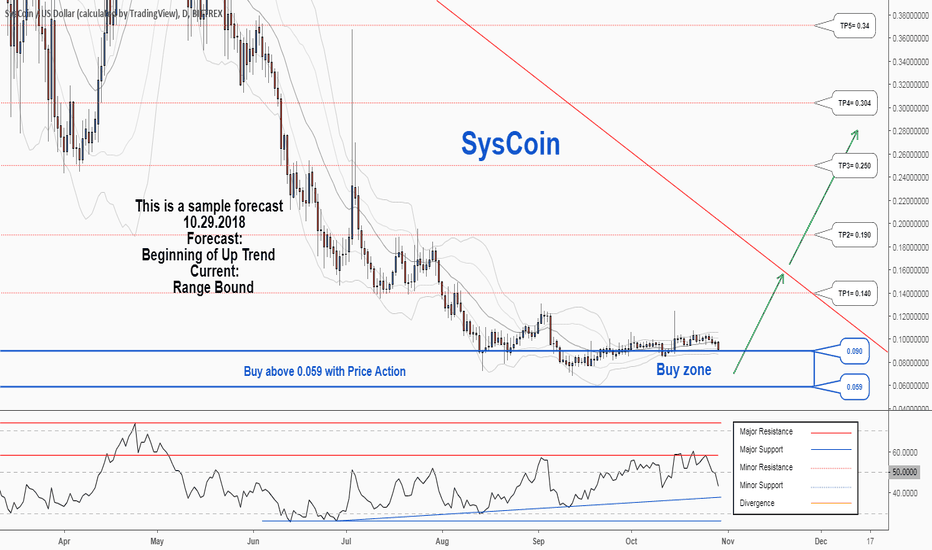 SYSUSD: There is a trading opportunity to buy in SYSUSD
