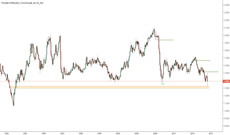 GBPUSD: Call me a loonatic.