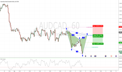 AUDCAD: Potential Bearish Cypher in AUDCAD