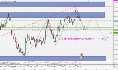 EURUSD: MY FIRST EVER ANALYSIS SELL EUR/USD
