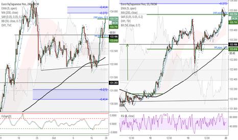 EURJPY: EURJPY (4H) - Taking 160 pips profit on 1/4 of long position