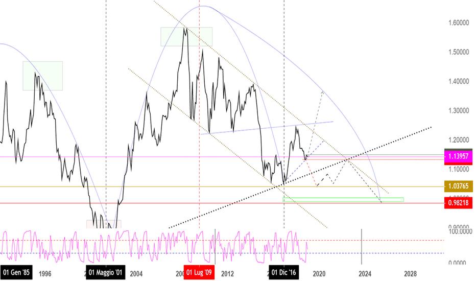 EURUSD: euro dollaro