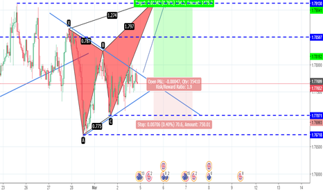 GBPAUD: GBPAUD BUTTERFLIER PATTERN...WIL LONG FOR THIS TIME