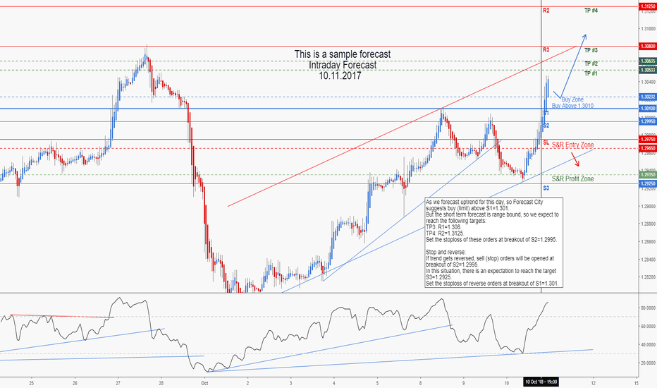 USDCAD: USDCAD Intraday Forecast