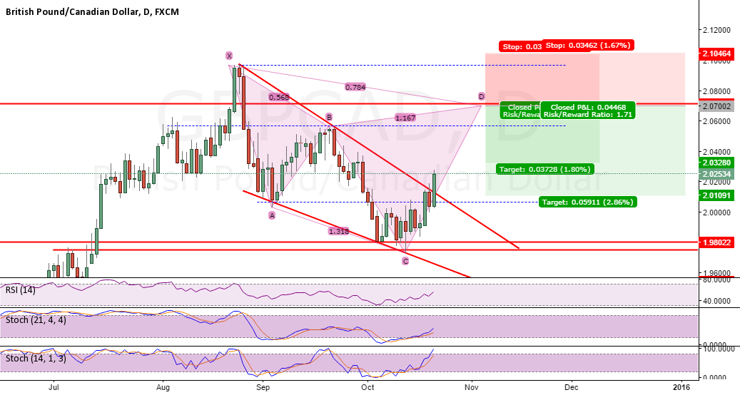 Potential Cypher on GBPCAD Daily