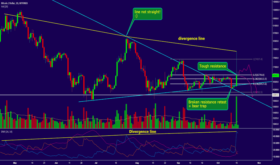 BTCUSD: Bitcoin mets with DMI divergence, Trade after impulse!