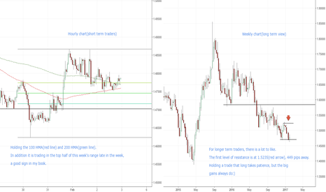 EURNZD: 2 charts(EUR/NZD). Good potential.