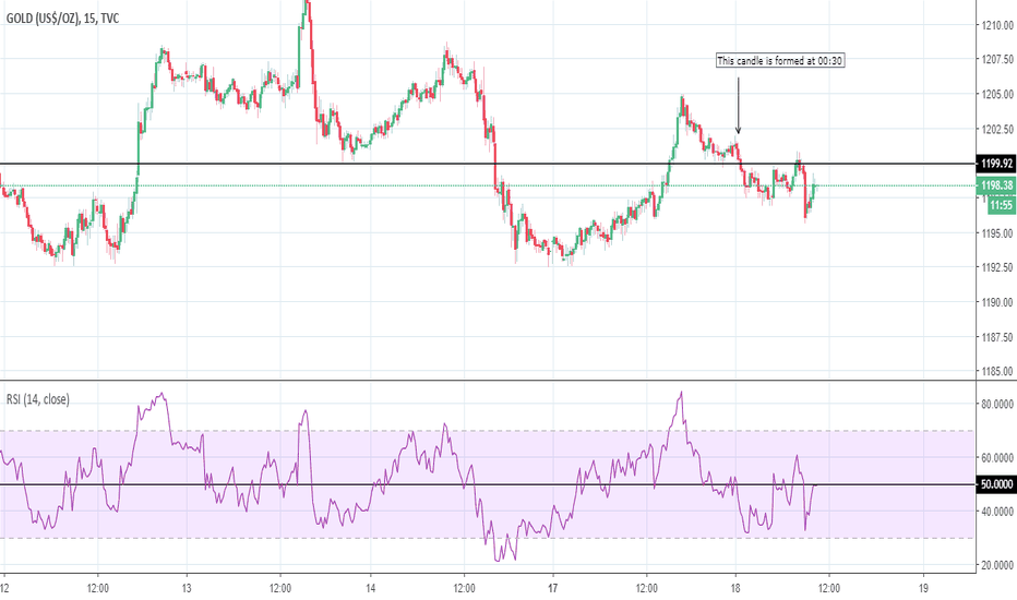 GOLD: GOLD: EUR/USD anticipating another breakout