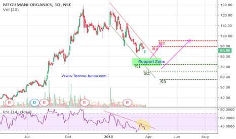 MEGH: MEGHMANI - Positional View on Day Charts